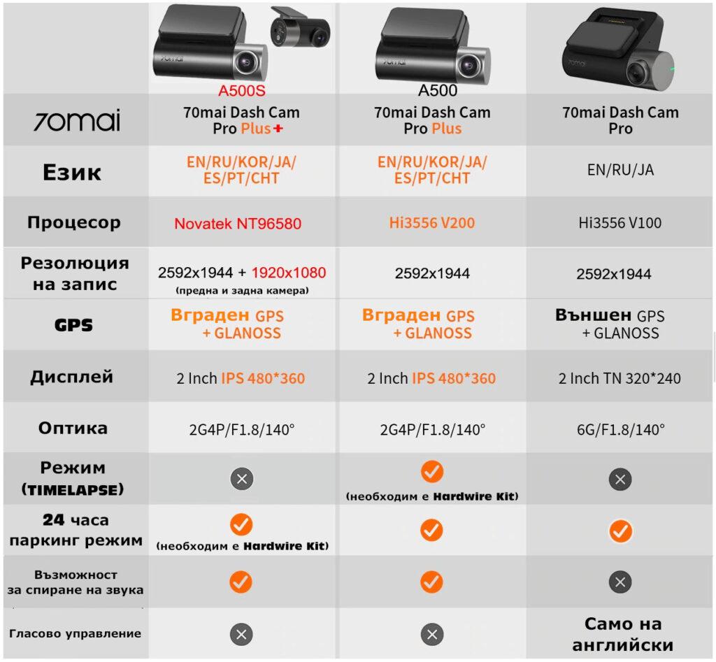 А500S vs A500 vs Pro